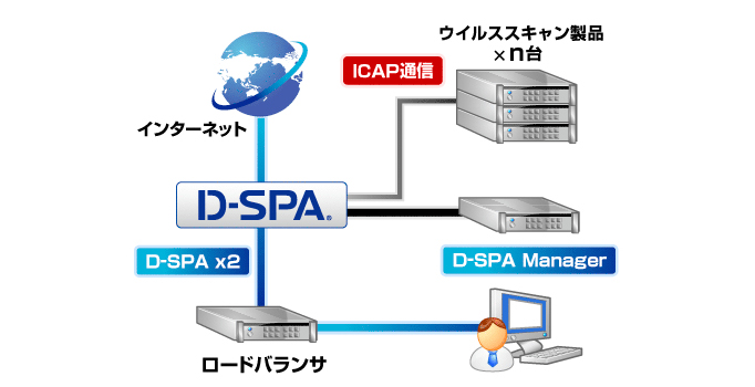 基本構成+「AV Adapter for D-SPA」