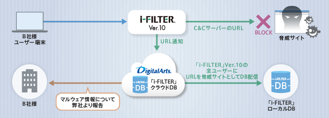 「i-FILTER」Ver.10利用でマルウェア感染の端末を検知