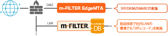 m-FILTER EdgeMTA