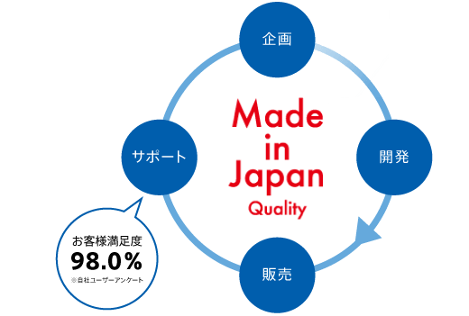 Made in Japan Quality