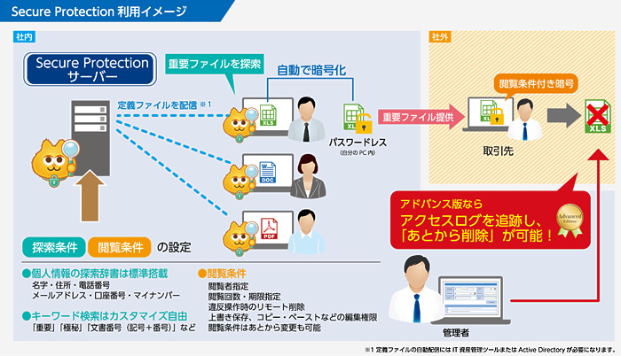 Secure Protectionの利用イメージ
