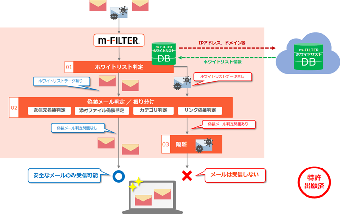 m-FILTER method of blocking e-mails with hidden sources via whitelist database
