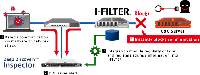 Overview of i-FILTER® and Deep Discovery™ Inspector Series Integration