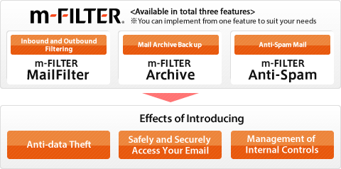 About m-FILTER